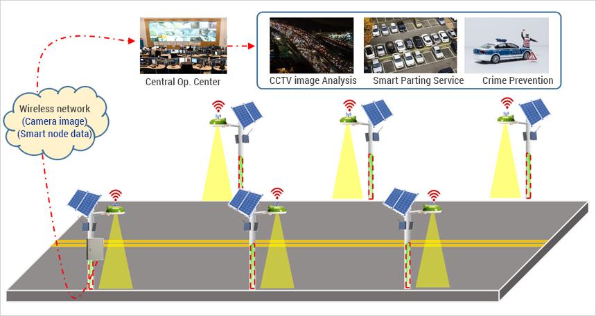 Platforms of Smart Security Light System